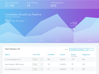 Growth Over Time Dashboard