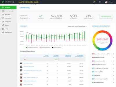 SmartProperty Dashboard - HOA forecasting, budgeting app