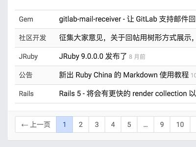 Topics List ruby-china