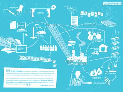 Collaborative Design Illustration