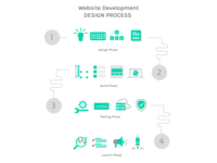 Website Development Process Illustration