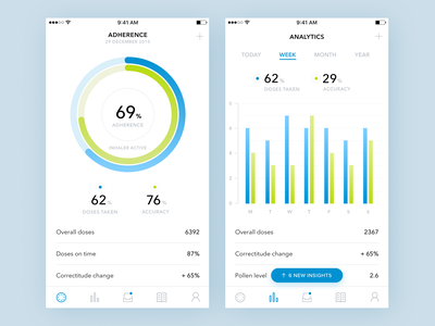 Medical Analytics app graph clean design flat chart ios app iphone dashboard medical analytics asthma