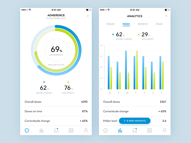Medical Analytics app graph clean design flat chart ios app iphone dashboard medical analytics asthma