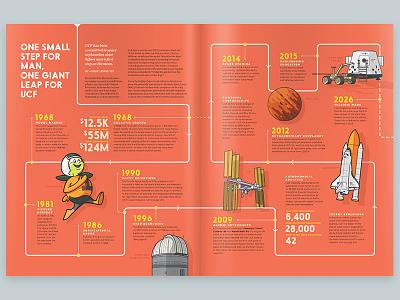 Citronaut Spread for UCF Alumni magazine infographic timeline fly ship rocket orange planet space mascot illustration
