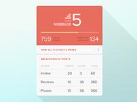 Stats — Zomato iOS App