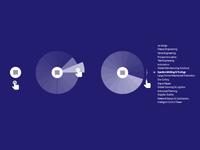 Radial menu / content browsing