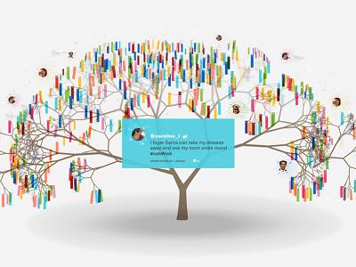 A concept for a digital wishing tree wish tree wishing tree hop
