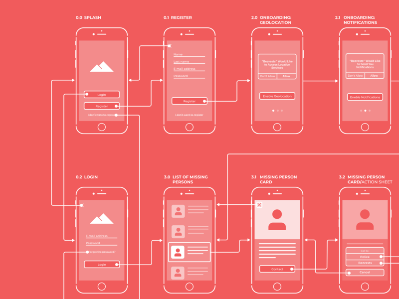 Wireflow account onboarding charity chili login sketchapp ux iphone wireframe userflow wireflow