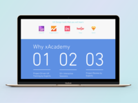Learn UX Design Tools And Why xAcademy