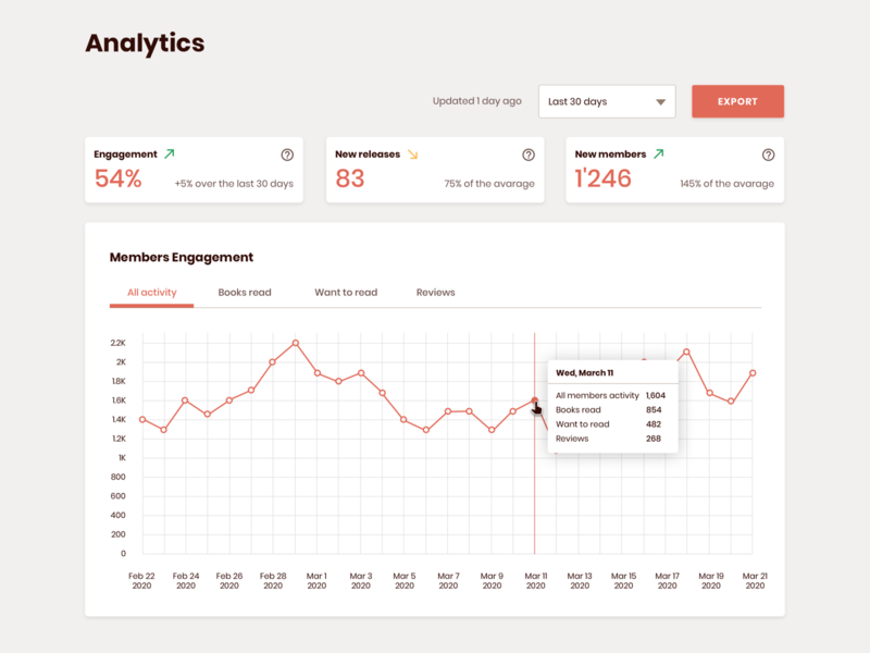 Analytics Charts dashboard dailyui web design ui statistics chart analytics analytics chart