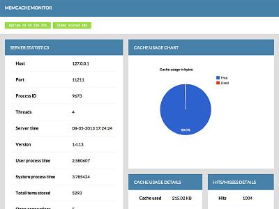 Memcache Monitor memcache admin gui ui statistics graphs