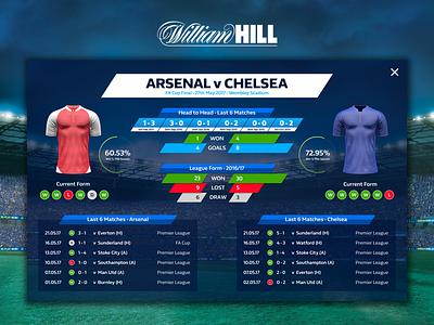 Football Match Stats connected devices sportsbook touchscreen dark ui betting bet statistics stats football sports