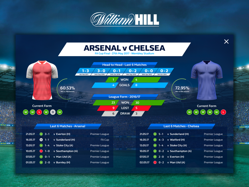 How to bet on football using stats william hill betting lines