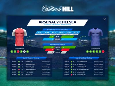 Football Match Stats