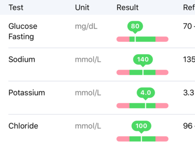MyDoc Lab Results
