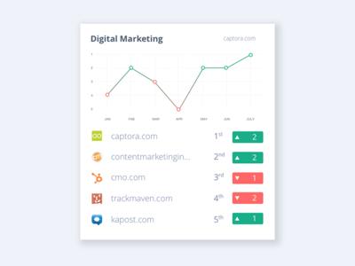 Ranking of your content coverage dashboard data vizualization domain graph data delta ranking chart