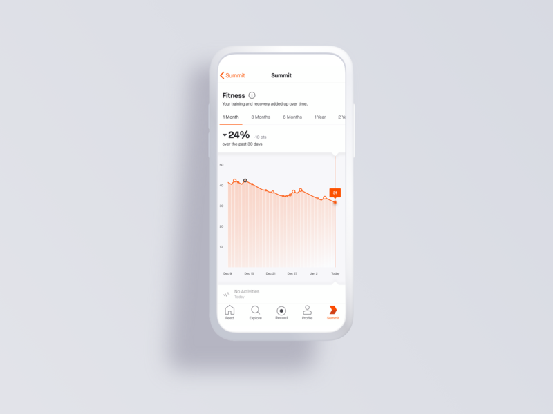 Simplifying and Visualizing Big Data design mobile product ux sketch activity article recovery training sport bike run orange trend fitness health graph strava data visualization