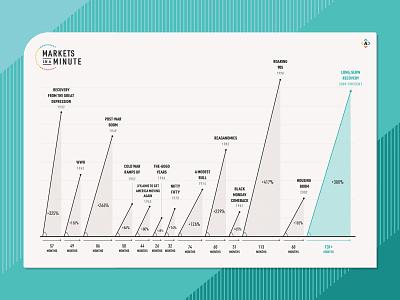 13 Historic Bull Markets - Scrapped finance stock market bull market markets line graph graph