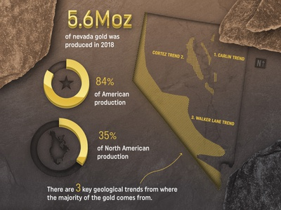 Nevada Gold Infographic slate texture valley rocks dirt dust stats percent piechart map gold infographic