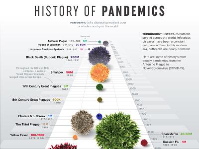 History of Pandemics size comparison statistics flu disease novel coronavirus coronavirus pandemic infographic