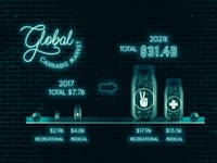 Global Cannabis Market Stats