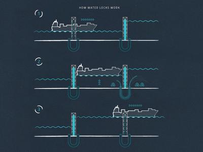 Water Lock Diagram
