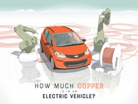 How much copper is in an Electric Vehicle - Infographic Header