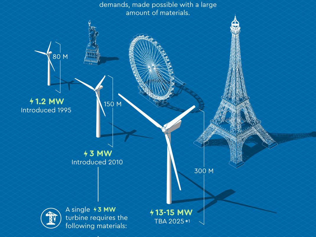 Wind Turbine Size Comparison green green energy statue of liberty london eye eiffeltower turbine wind