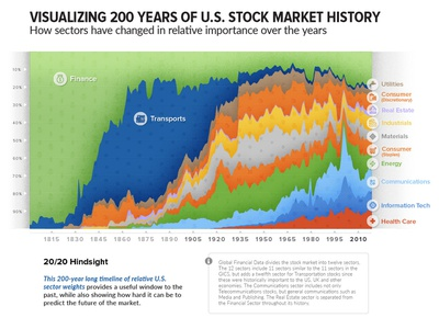 Historical Industry Share (100% Stacked Area Chart) finance stock stockmarket us economy industry pie area stacked area chart