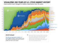 Historical Industry Share (100% Stacked Area Chart)
