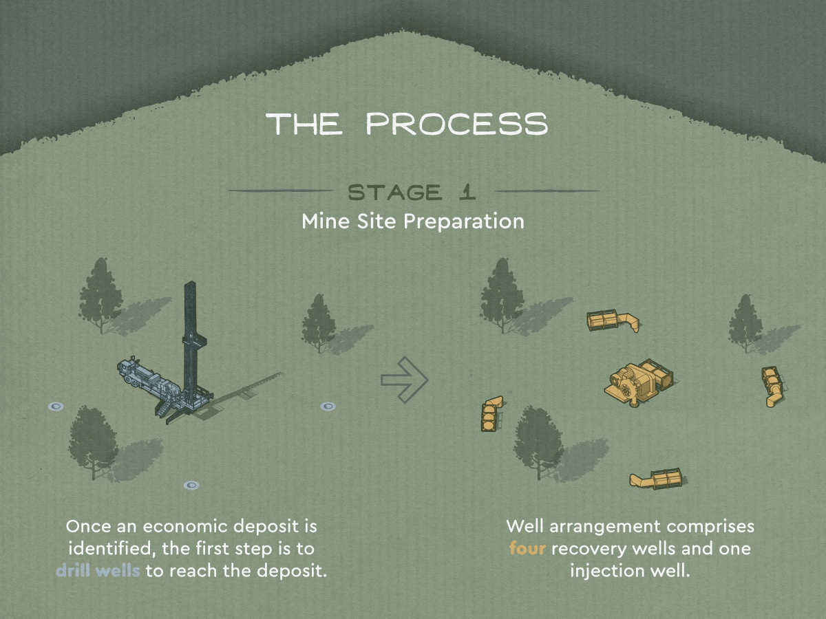 Keyhole Mining Isometric Diagram environment uranium copper gold keyhole isometric iso resources mine diagram pumps in-situ mining
