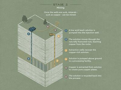 Keyhole Mining Isometric Diagram 2 uranium copper gold miner pumps isometric iso diagram resources mine mining