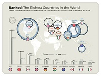 Ranked: Richest Countries in the World