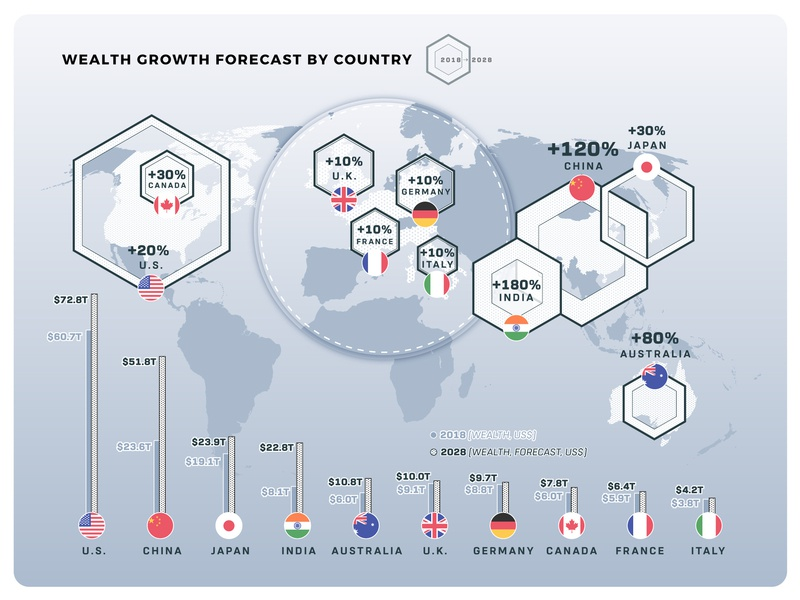 Ranked: Wealth Forecast of Nations