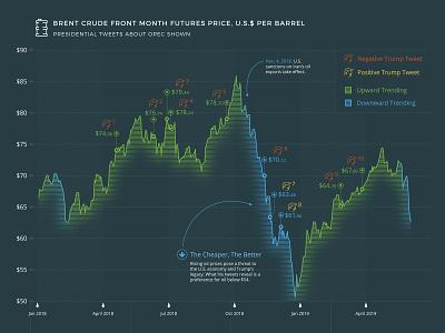 Trump's relationship with oil - Line Graph economics stock market price economy tweets trump oil line graph graphic infographic