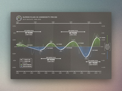 Supercycles in Commodity Prices Graph finance commodities line graph infographic chart graph graphic