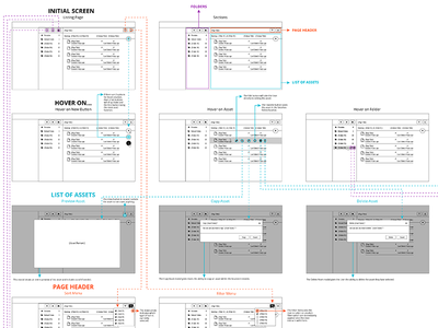 Visual Flow for Listing Page ux annotations app flow wireframe
