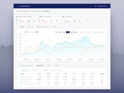 Comparison and evaluation of financial data line chart dashboard chart analytic trading financial stock web app crypto currency