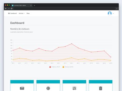 Lochness Cms - Admin dashboard