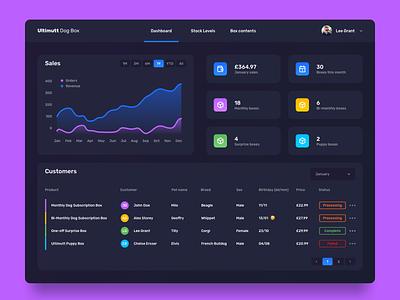 WooCommerce Dashboard dashboard design ecommerce tables graph chart data table api web app dark woocommerce dashboard