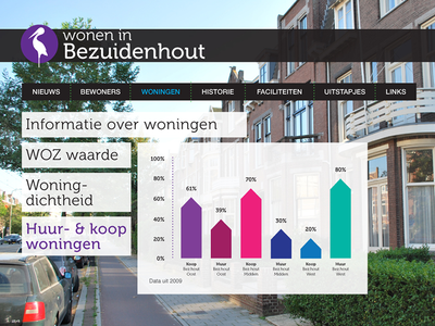 Website Wonen in Bezuidenhout den haag the hague webdesign