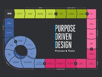 Process + Tools