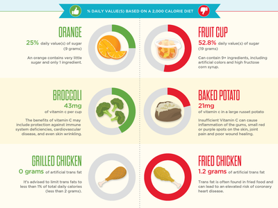 Revolution Foods Infographic