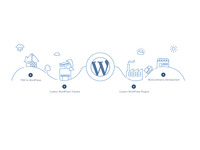 Code In WordPress Illustration