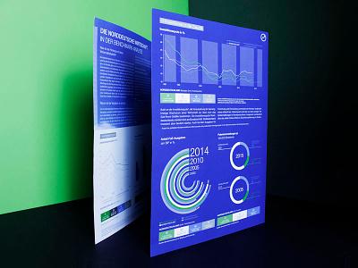 Statistische Datenbank für den Norden graphic charts print editorial design infographic