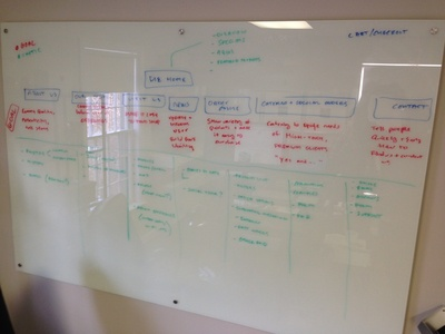 Sitemap and Goal Mapping sitemap whiteboard ux process ia strategy information architecture
