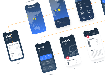 Brand Central – User Flow app ios iphonex wireframe map magazine gran turismo cars mx5 userflow