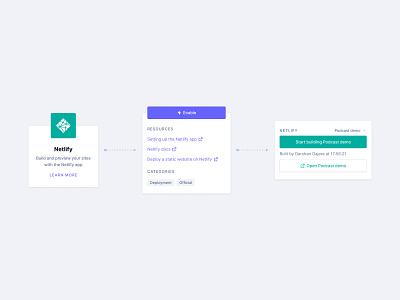 Netlify Integration – GraphCMS form about page widgets web app inter netlify integration cms