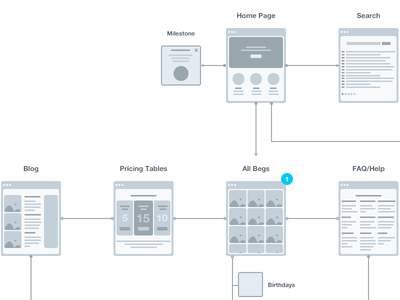 User Flow user flow planning workflow ux sketch app sketch flow flow chart user experience vector sitemap wireframe