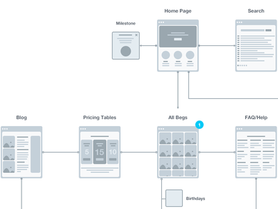 User Flow user flow planning workflow ux sketch app sketch flow flow chart user experience vector sitemap wireframe